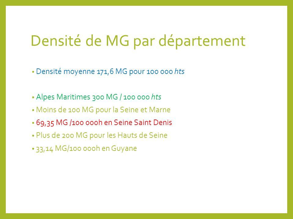 Densité de MG par département