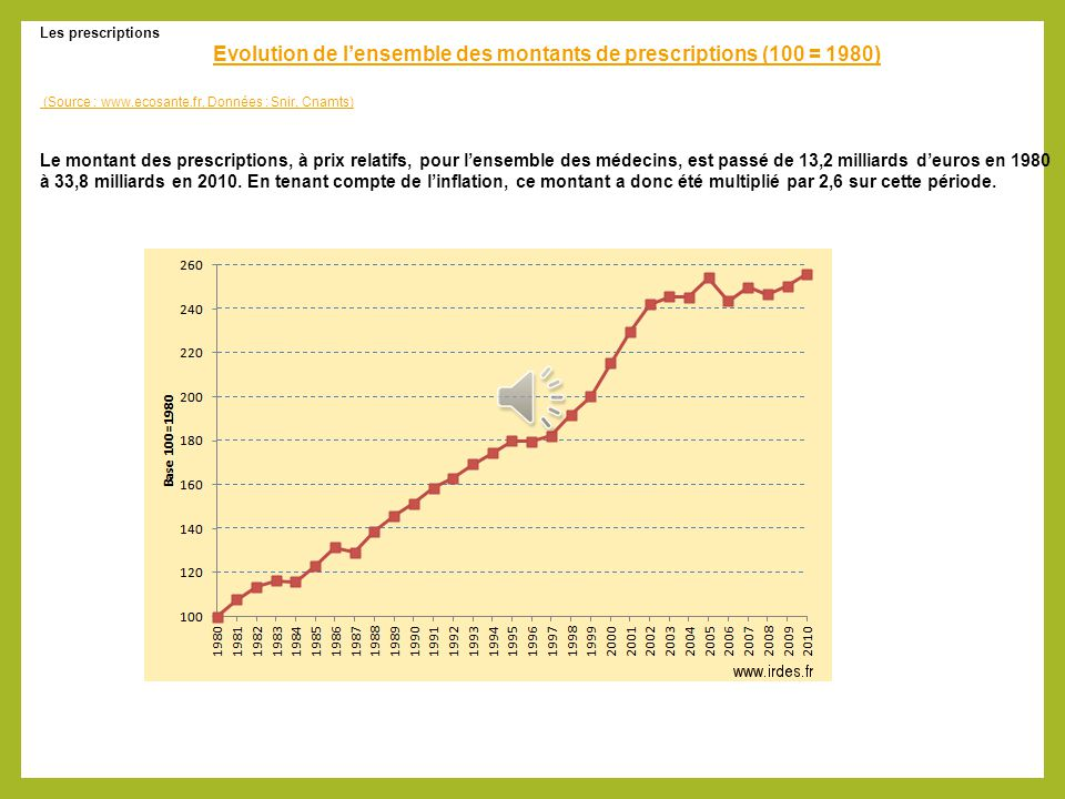 Evolution de l'ensemble des montants de prescriptions (100 = 1980)