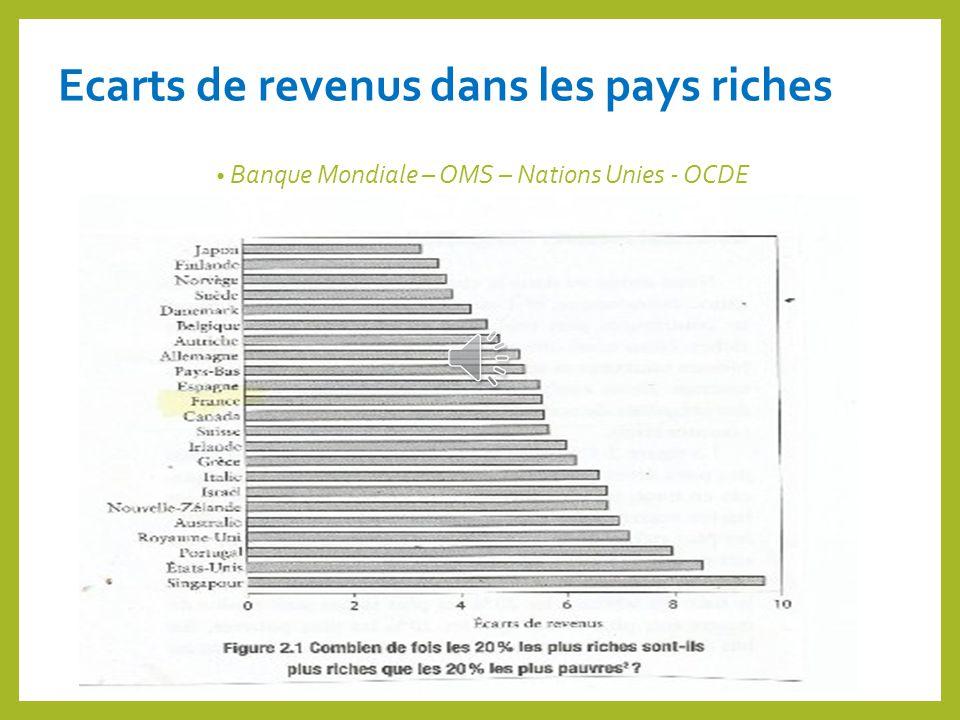 Ecarts de revenus dans les pays riches