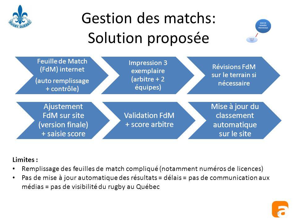 Gestion des matchs: Solution proposée