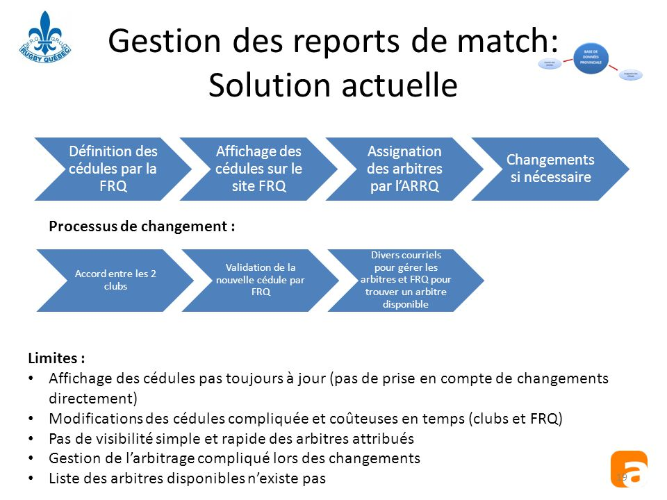 Gestion des reports de match: Solution actuelle