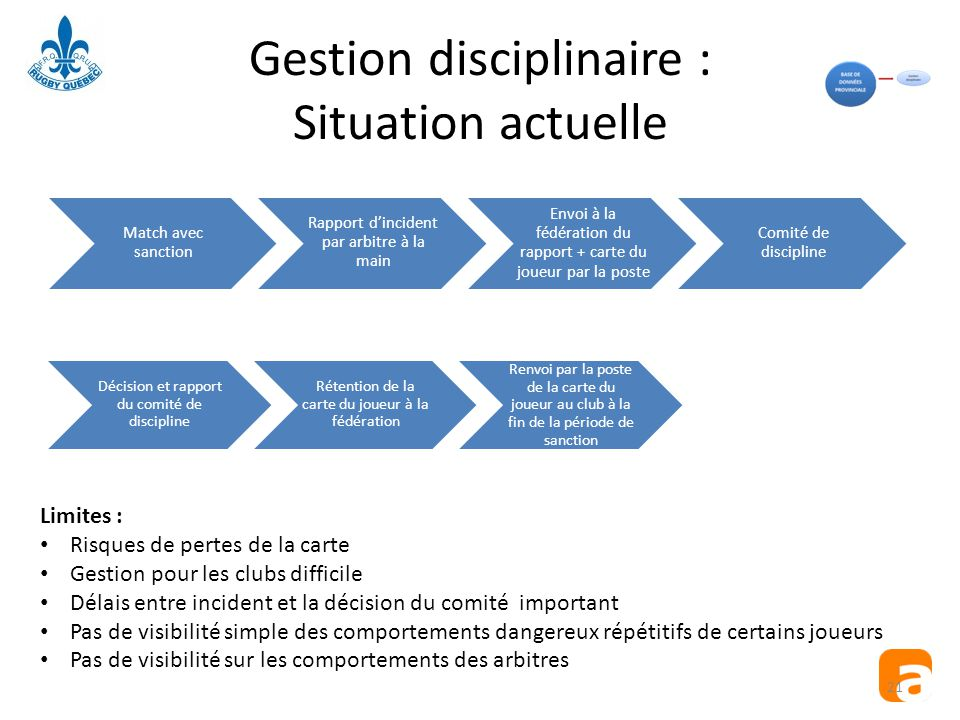 Gestion disciplinaire : Situation actuelle