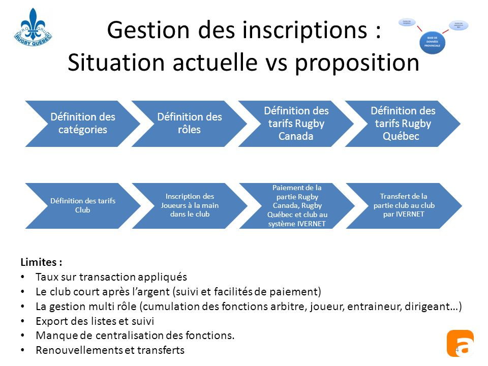 Gestion des inscriptions : Situation actuelle vs proposition