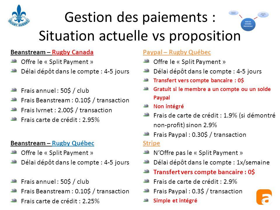 Gestion des paiements : Situation actuelle vs proposition