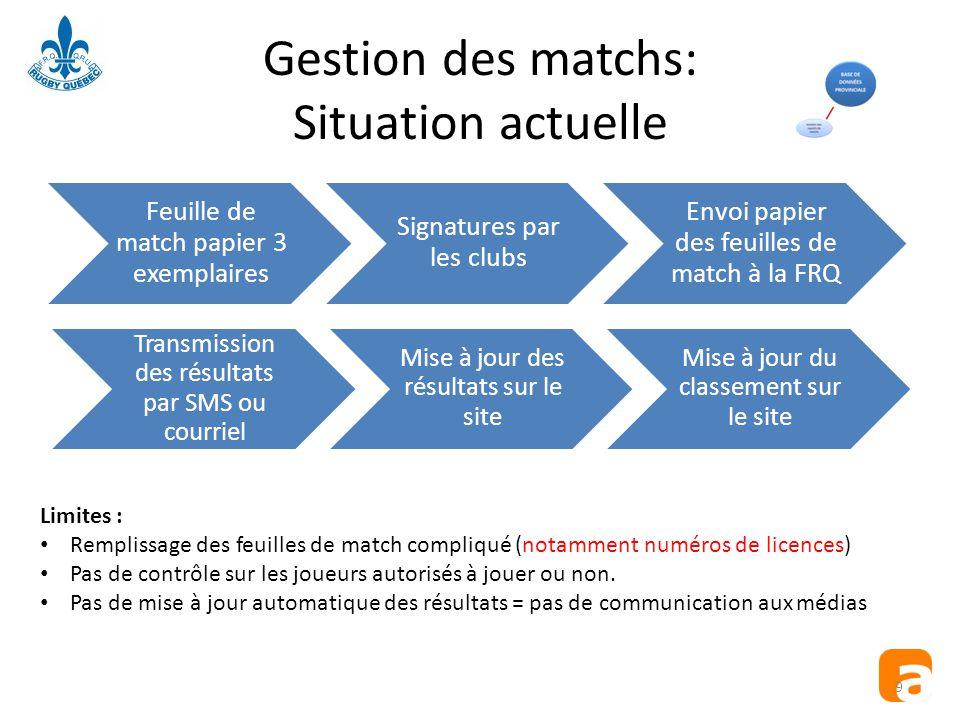 Gestion des matchs: Situation actuelle
