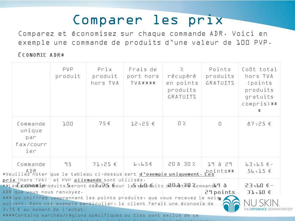 Comparer les prix Comparez et économisez sur chaque commande ADR. Voici en exemple une commande de produits d'une valeur de 100 PVP.