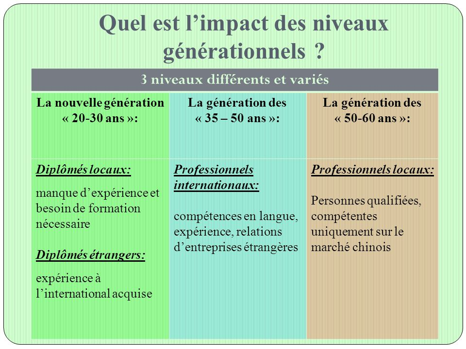 Quel est l'impact des niveaux générationnels