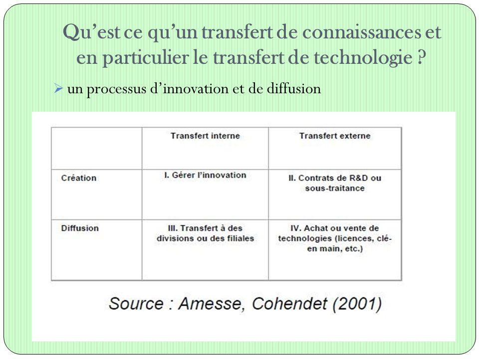 Qu'est ce qu'un transfert de connaissances et en particulier le transfert de technologie
