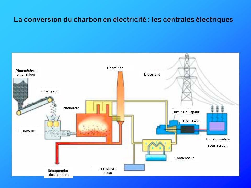 Le charbon une nergie primaire fondamentale ppt video for Les bases en electricite