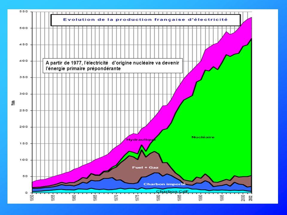 A partir de 1977, l'électricité d origine nucléaire va devenir