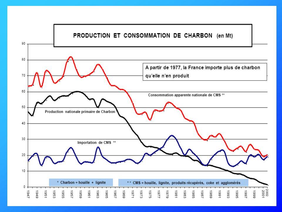 A partir de 1977, la France importe plus de charbon