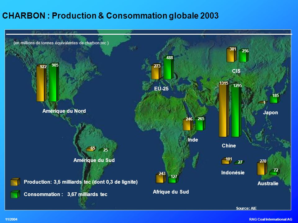 CHARBON : Production & Consommation globale 2003