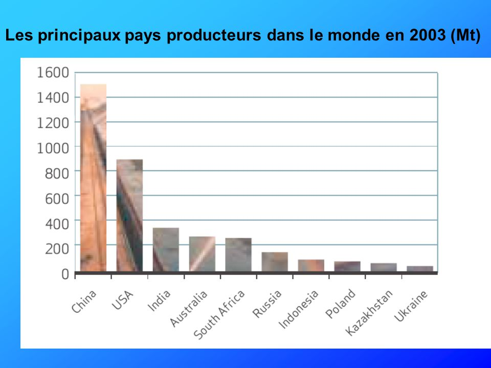 Les principaux pays producteurs dans le monde en 2003 (Mt)