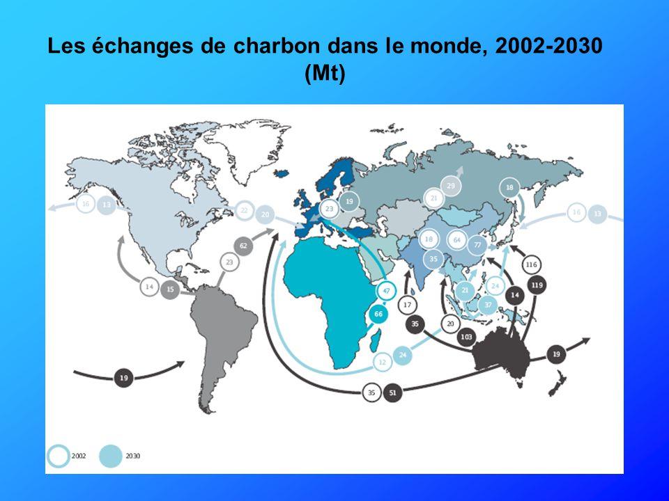 Les échanges de charbon dans le monde, 2002-2030 (Mt)