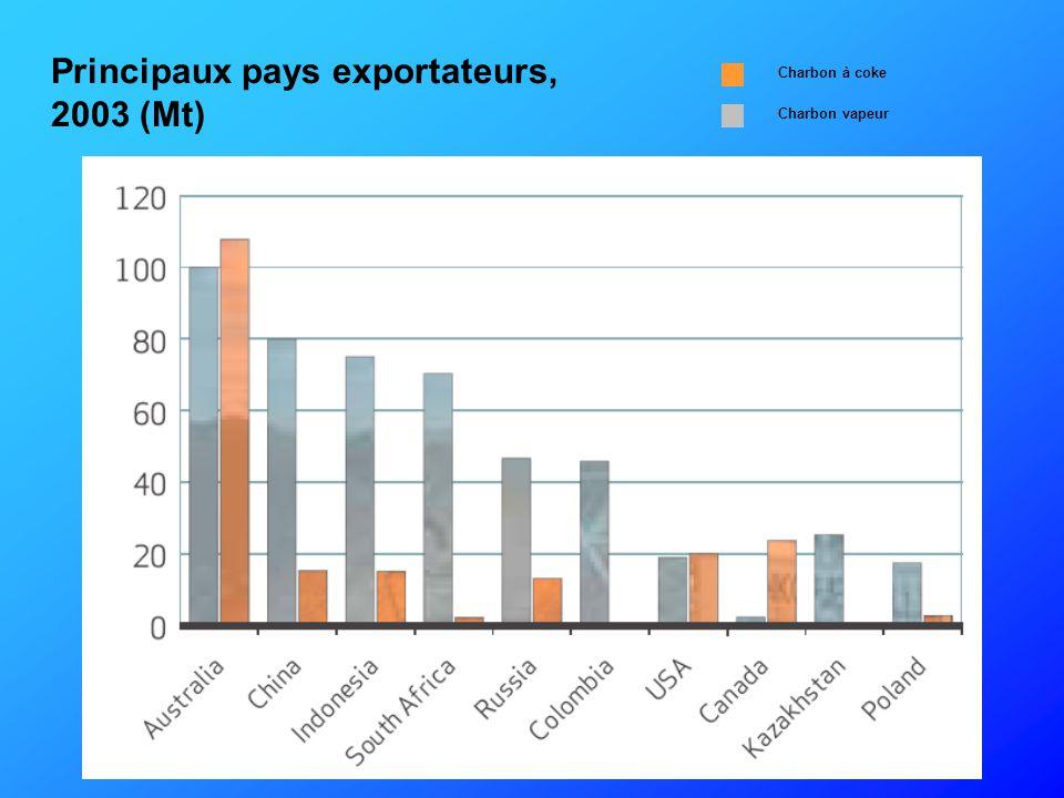 Principaux pays exportateurs, 2003 (Mt)