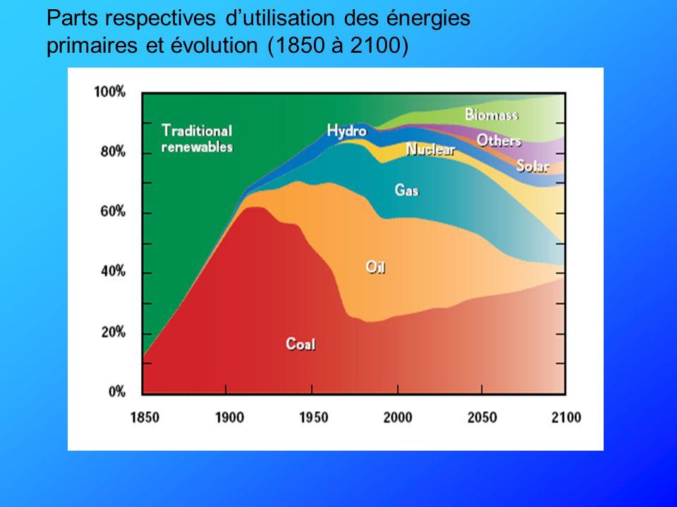 Parts respectives d'utilisation des énergies primaires et évolution (1850 à 2100)