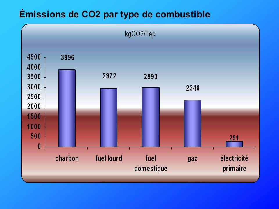 Émissions de CO2 par type de combustible