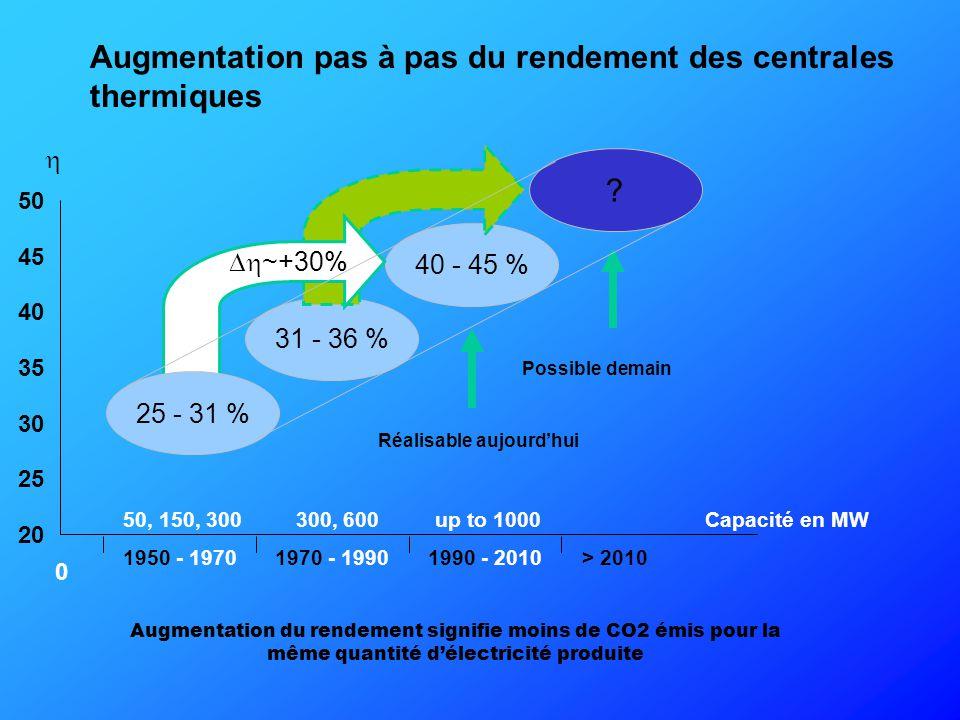 Augmentation pas à pas du rendement des centrales thermiques