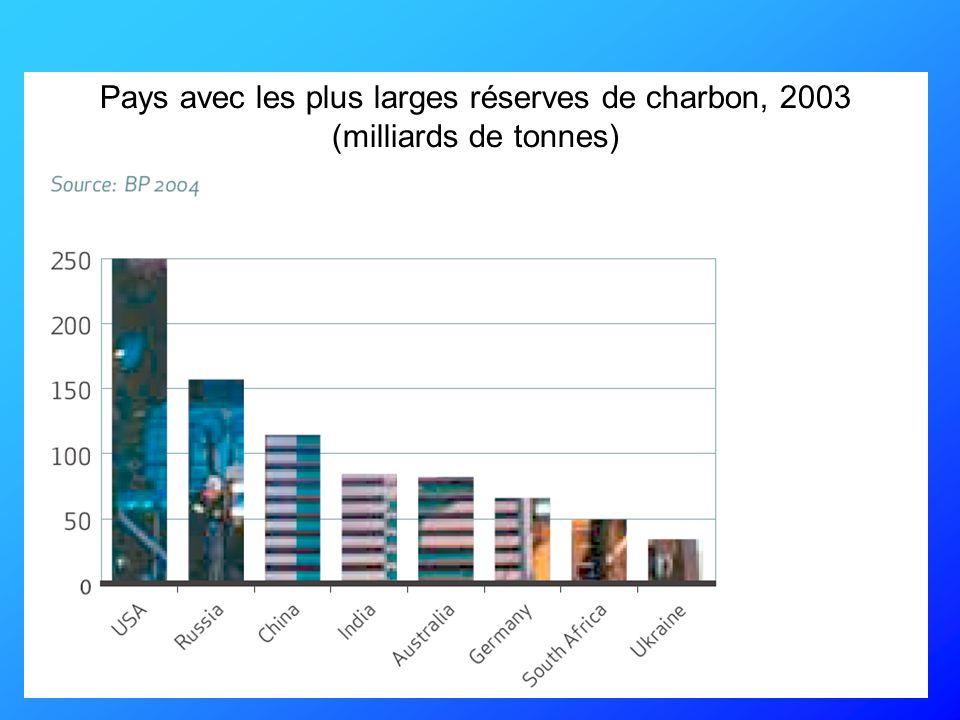 Pays avec les plus larges réserves de charbon, 2003 (milliards de tonnes)