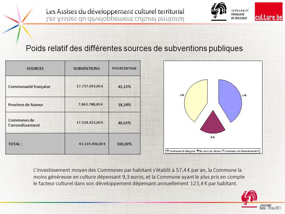 Poids relatif des différentes sources de subventions publiques