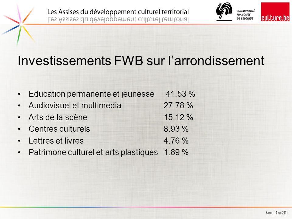 Investissements FWB sur l'arrondissement