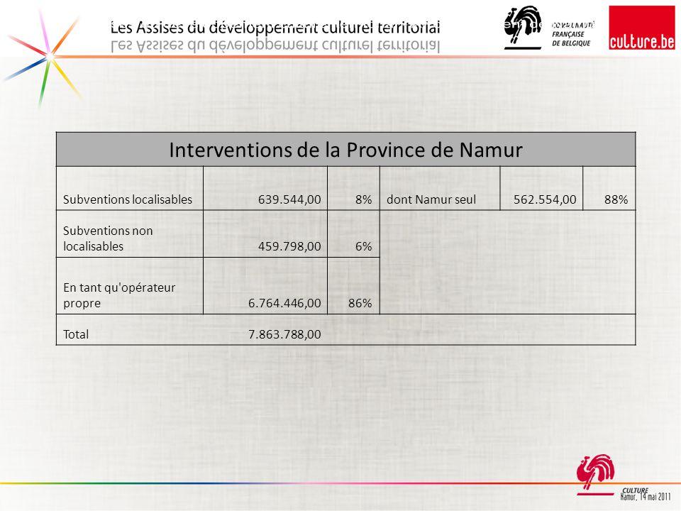 Interventions de la Province de Namur