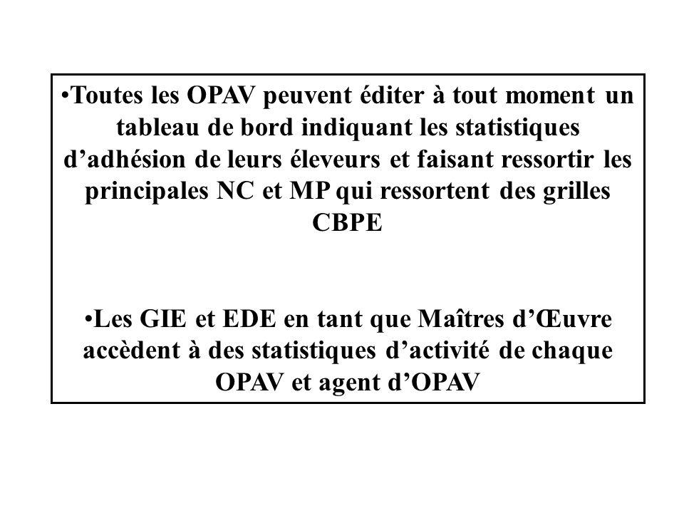 Toutes les OPAV peuvent éditer à tout moment un tableau de bord indiquant les statistiques d'adhésion de leurs éleveurs et faisant ressortir les principales NC et MP qui ressortent des grilles CBPE