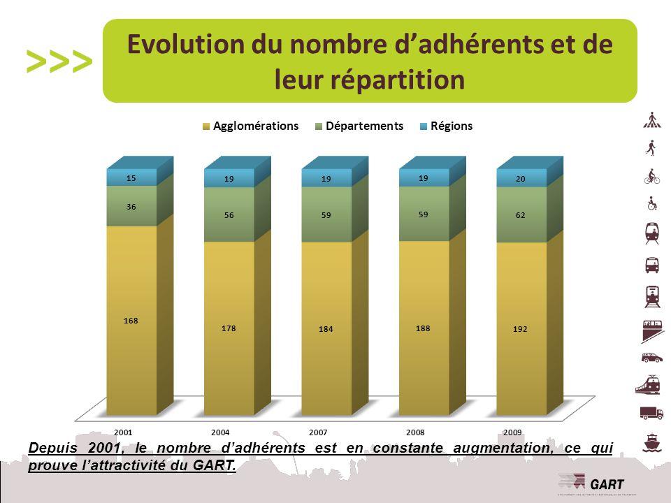 Evolution du nombre d'adhérents et de leur répartition