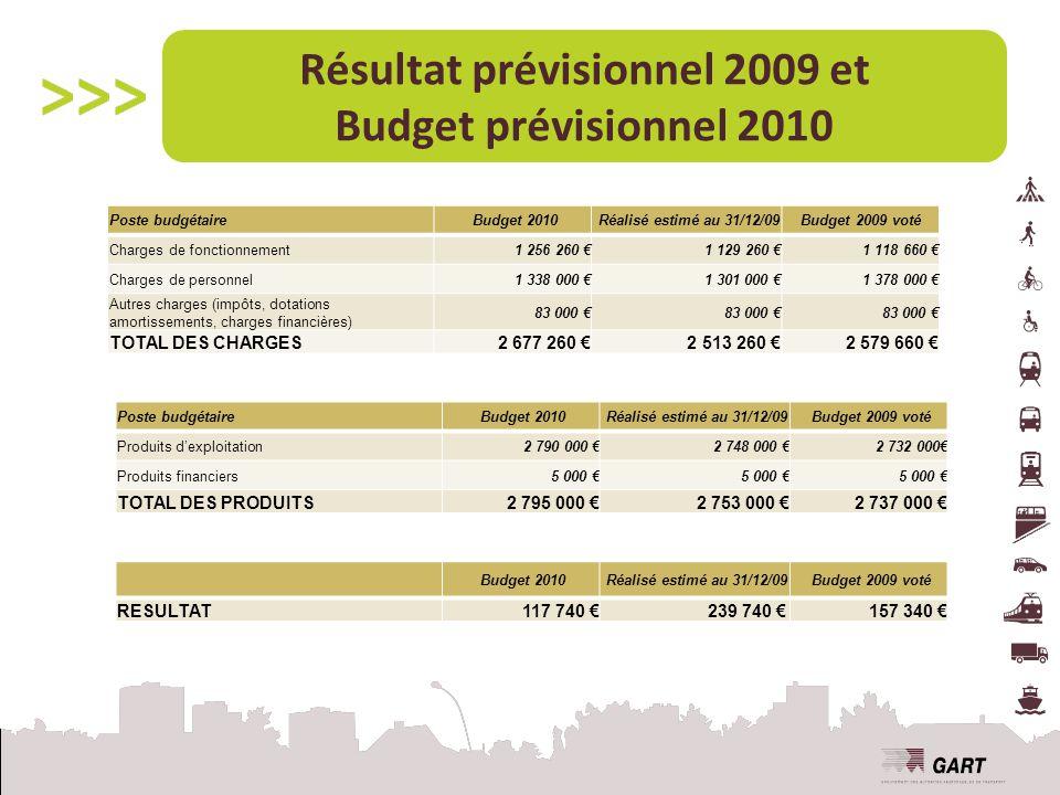 Résultat prévisionnel 2009 et Budget prévisionnel 2010
