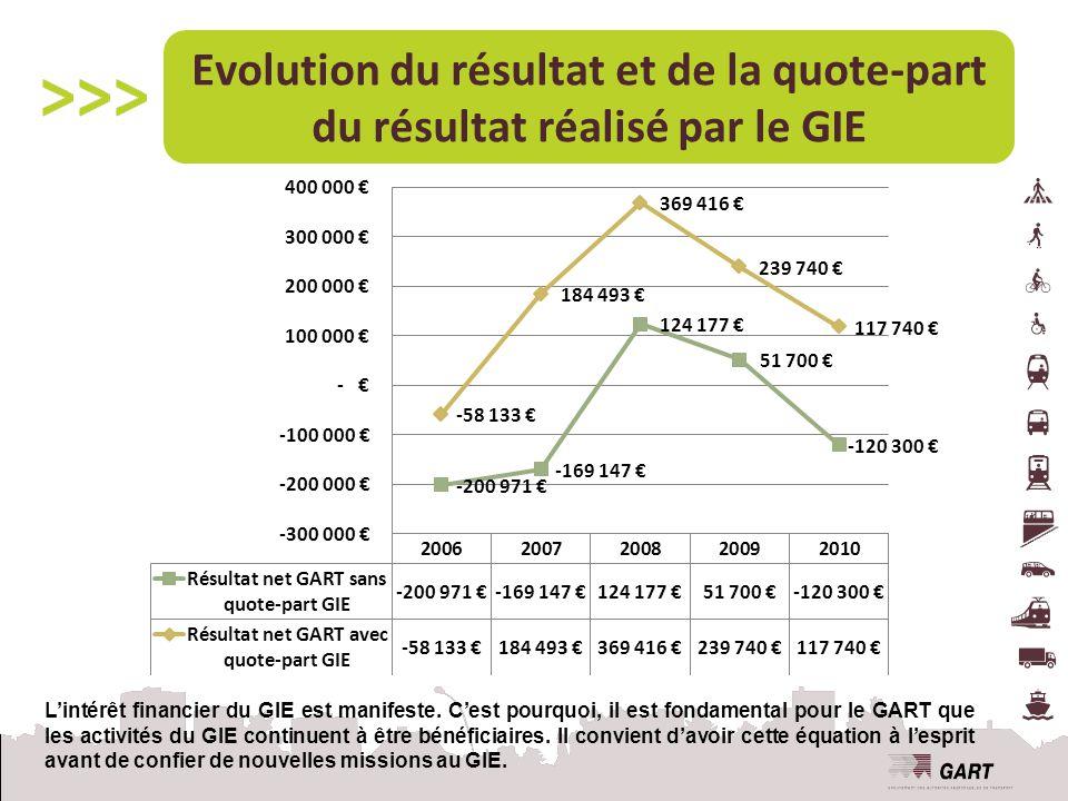 Evolution du résultat et de la quote-part du résultat réalisé par le GIE