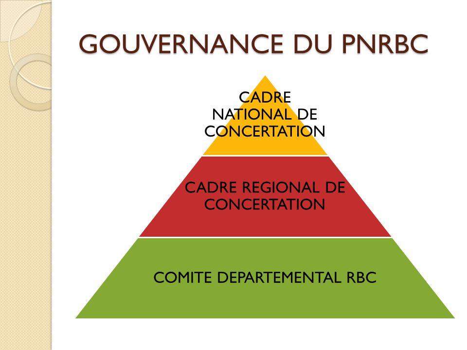 GOUVERNANCE DU PNRBC CADRE NATIONAL DE CONCERTATION