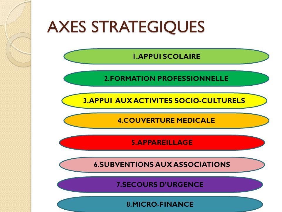 AXES STRATEGIQUES 1.APPUI SCOLAIRE 2.FORMATION PROFESSIONNELLE