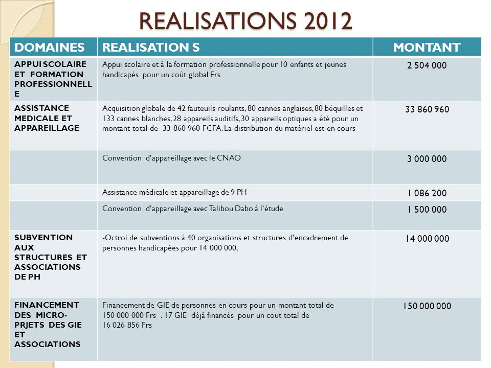 REALISATIONS 2012 DOMAINES REALISATION S MONTANT 2 504 000 33 860 960