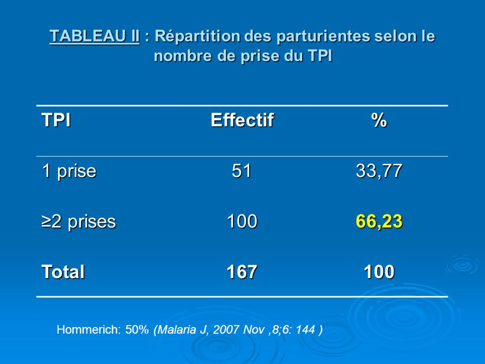 TPI Effectif % 1 prise 51 33,77 ≥2 prises 100 66,23 Total 167