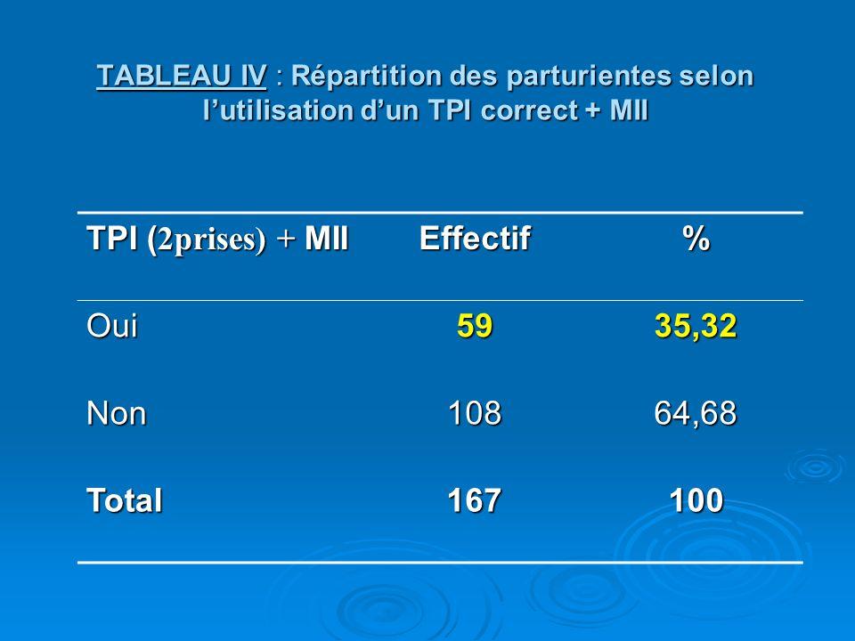 TPI (2prises) + MII Effectif % Oui 59 35,32 Non 108 64,68 Total 167