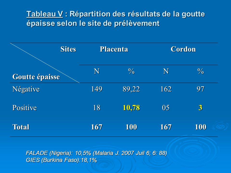 Tableau V : Répartition des résultats de la goutte épaisse selon le site de prélèvement