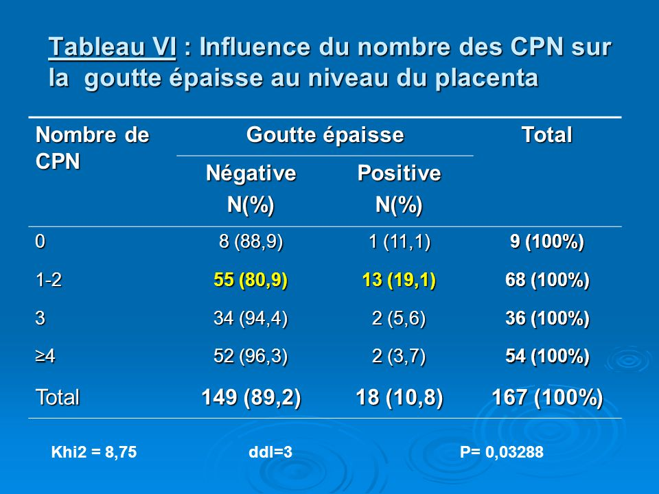 Tableau VI : Influence du nombre des CPN sur la goutte épaisse au niveau du placenta