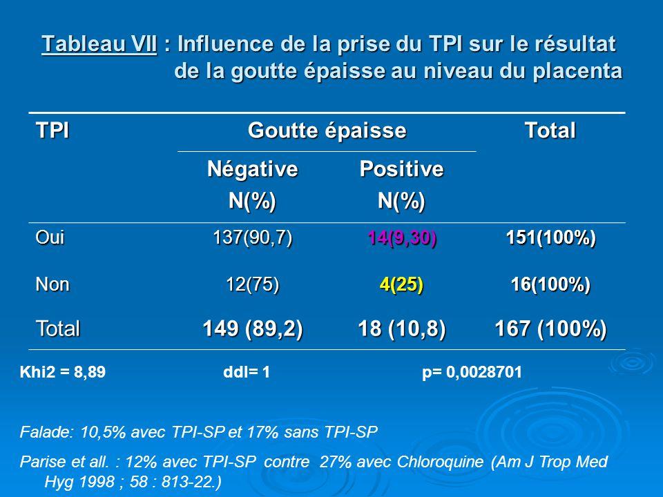 Goutte épaisse Total Négative N(%) Positive 149 (89,2) 18 (10,8)