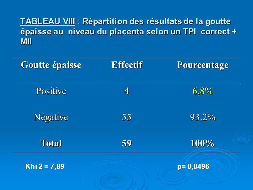 Goutte épaisse Effectif Pourcentage Total 59 100%