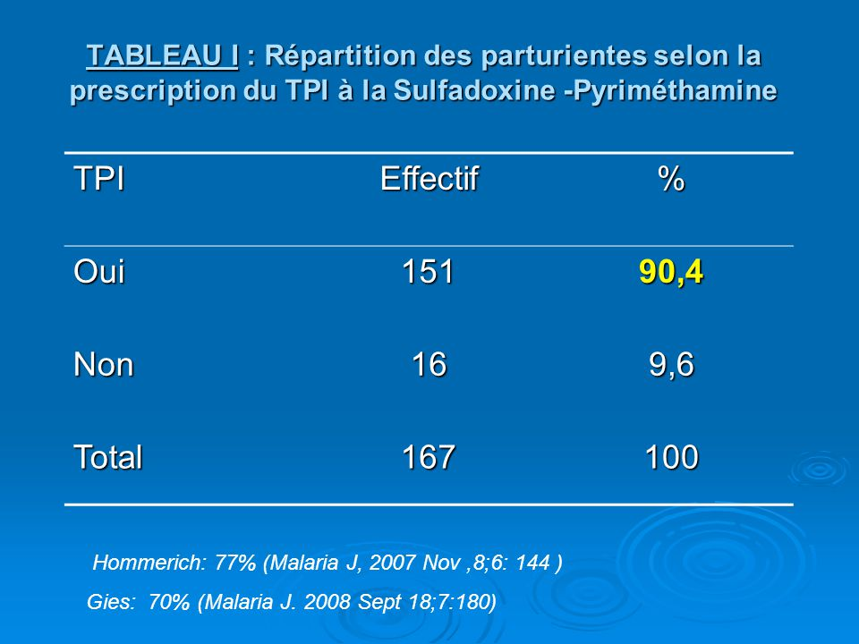 TPI Effectif % Oui 151 90,4 Non 16 9,6 Total 167 100