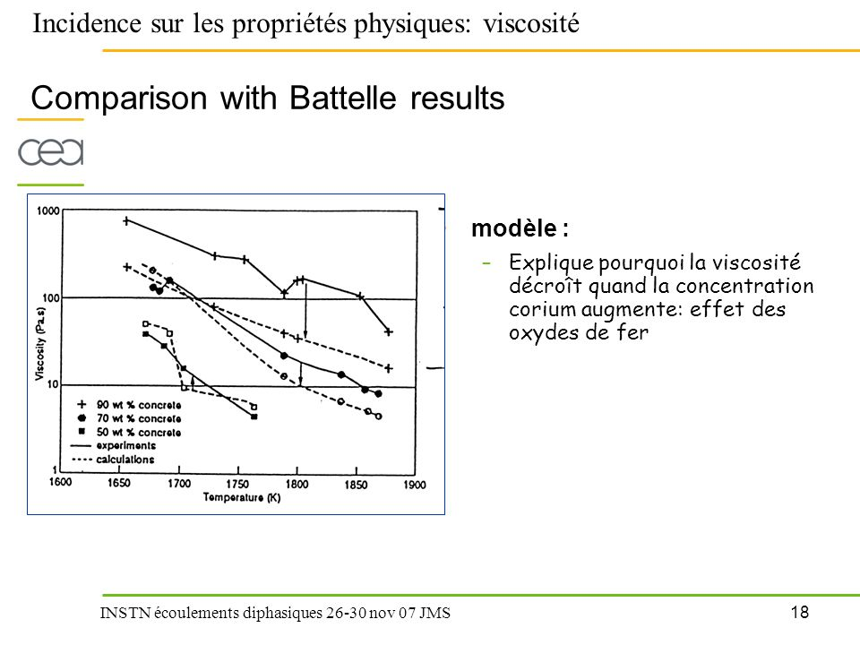 Comparison with Battelle results