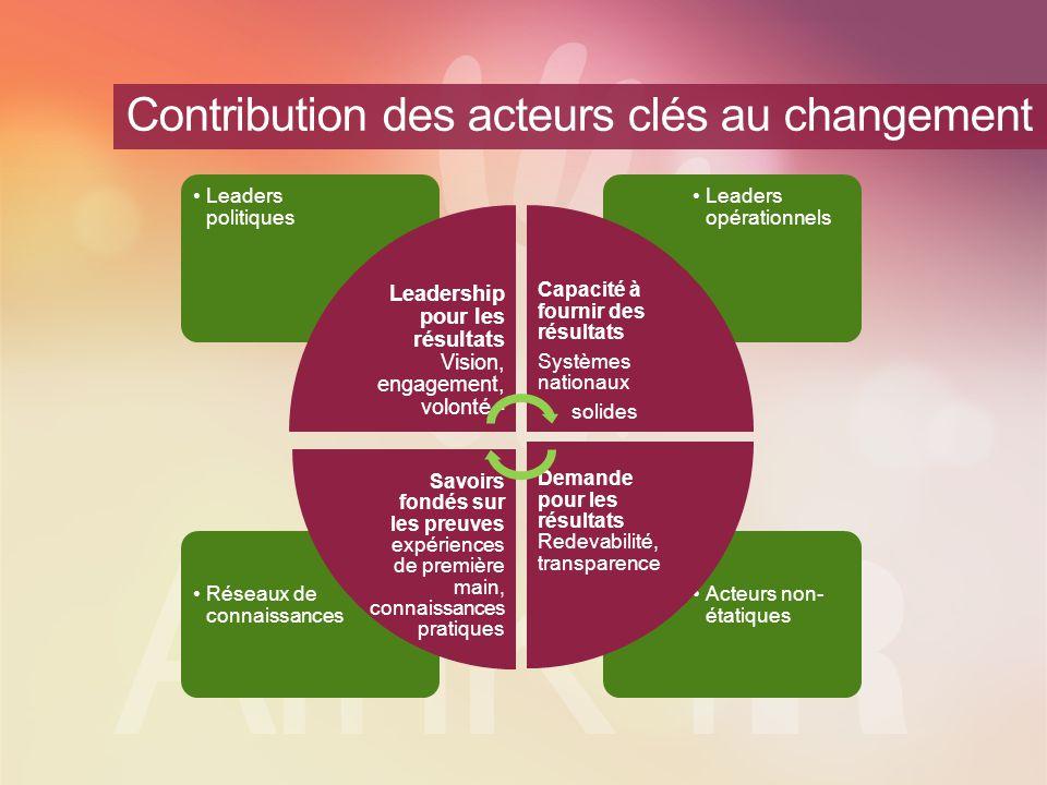Contribution des acteurs clés au changement