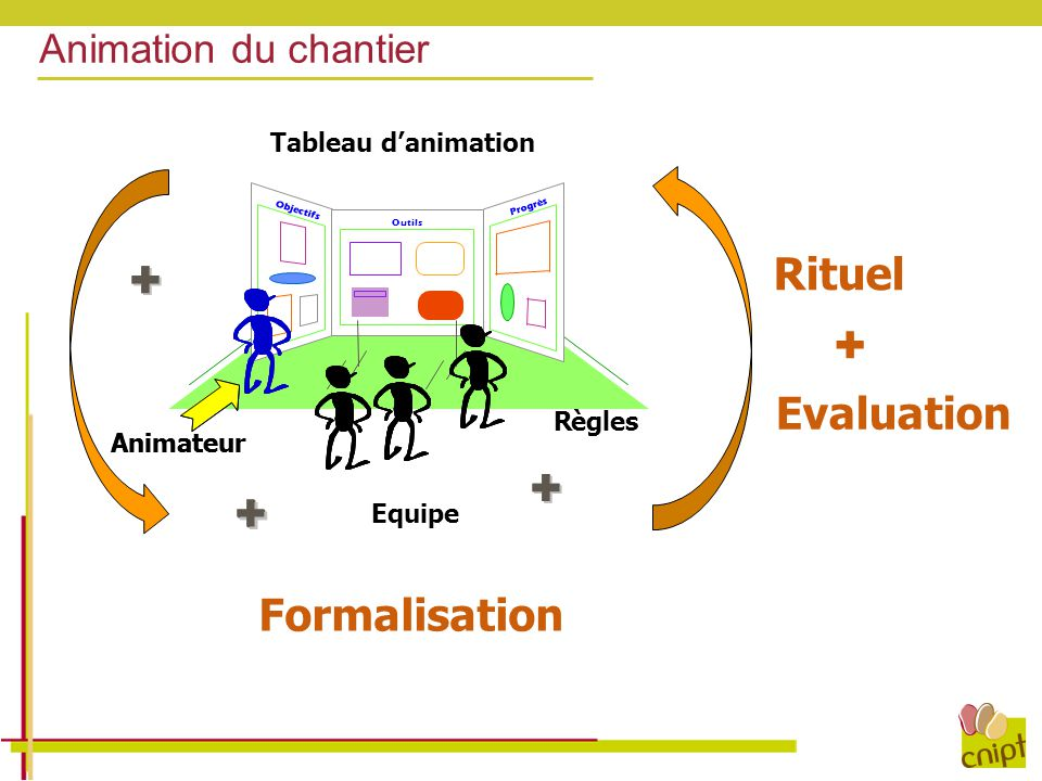 + + + + Rituel Evaluation Formalisation Animation du chantier