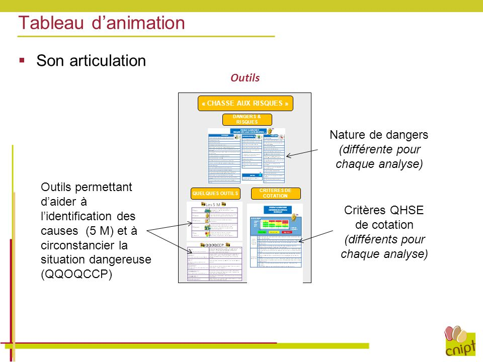 Tableau d'animation Son articulation Outils