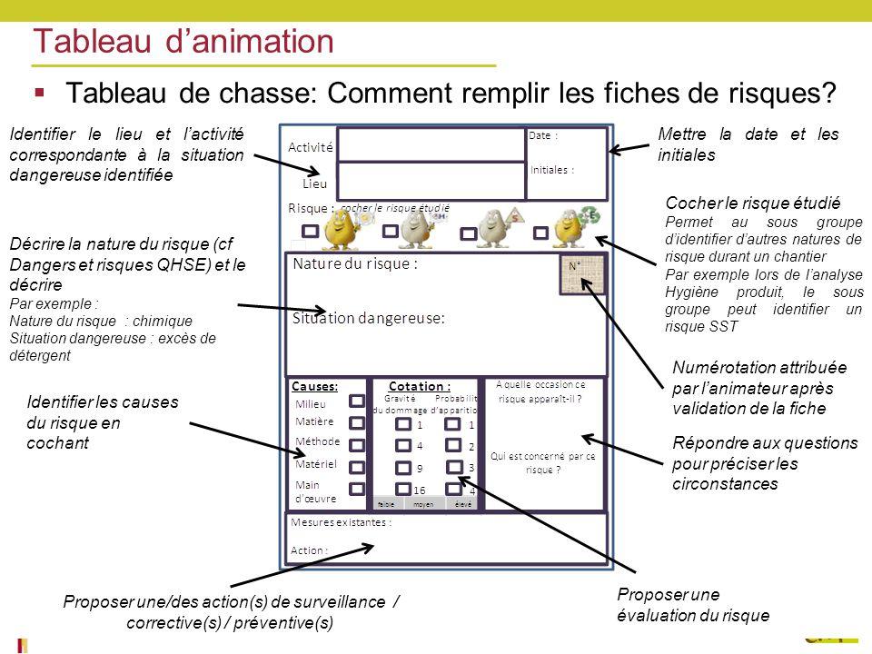 Tableau d'animation Tableau de chasse: Comment remplir les fiches de risques