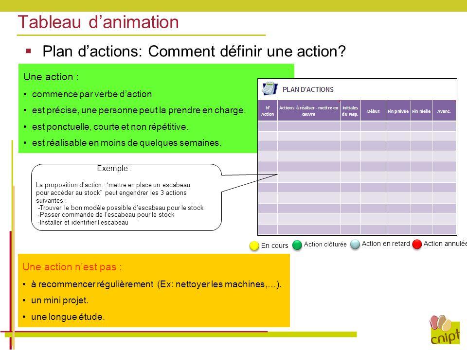 Tableau d'animation Plan d'actions: Comment définir une action