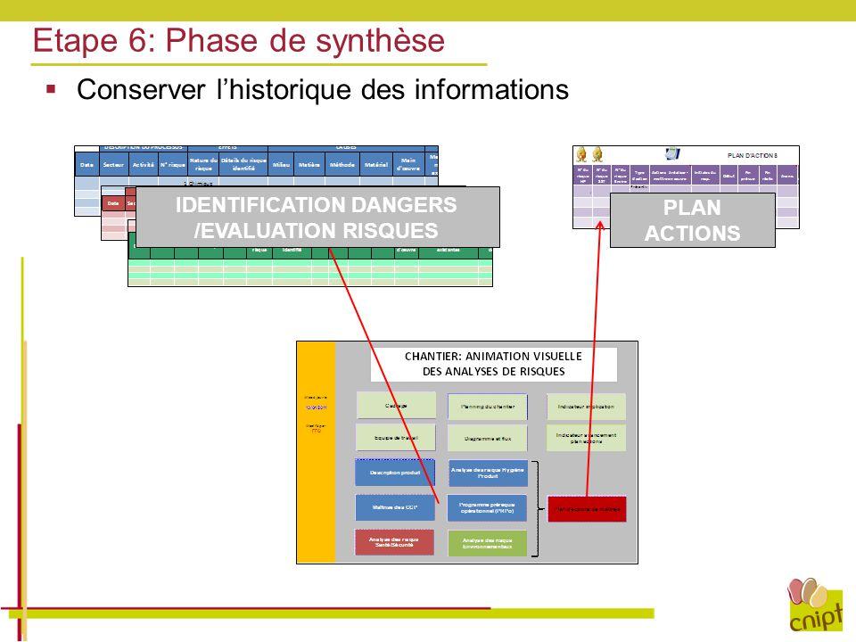 Etape 6: Phase de synthèse