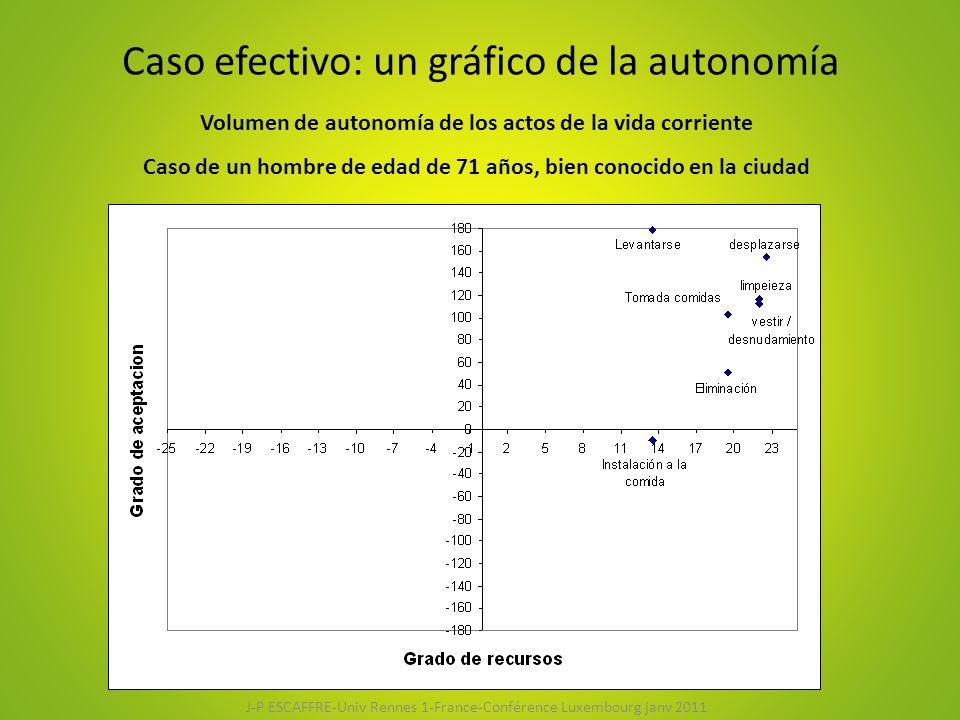 Caso efectivo: un gráfico de la autonomía