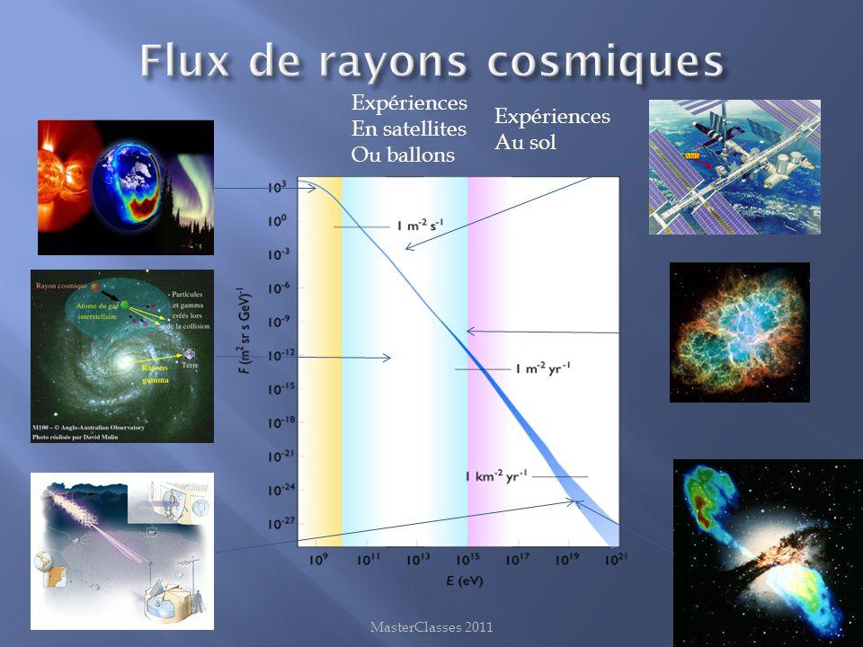 Flux de rayons cosmiques