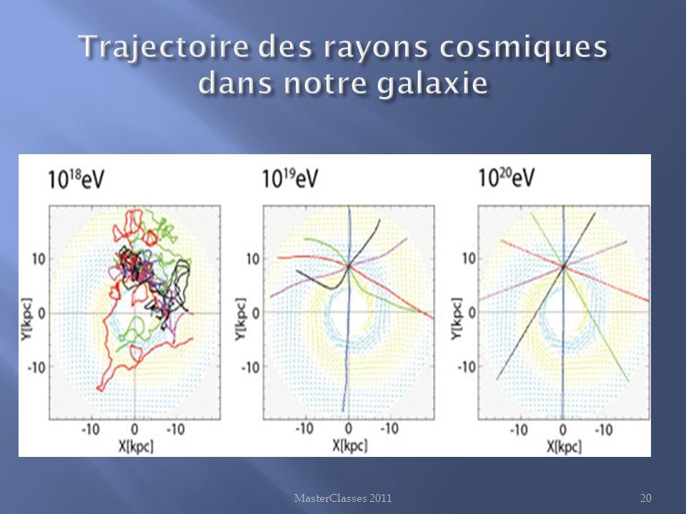 Trajectoire des rayons cosmiques dans notre galaxie